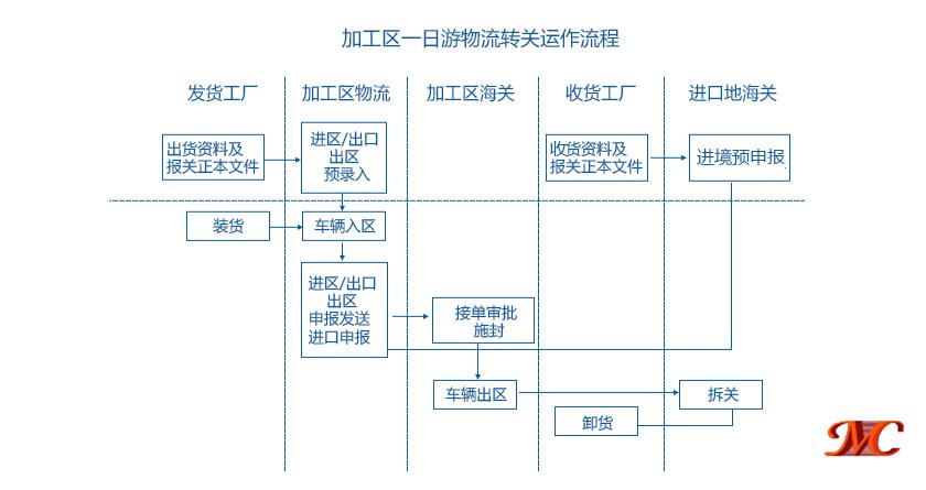 深圳出口加工区保税区一日游物流报关流程图