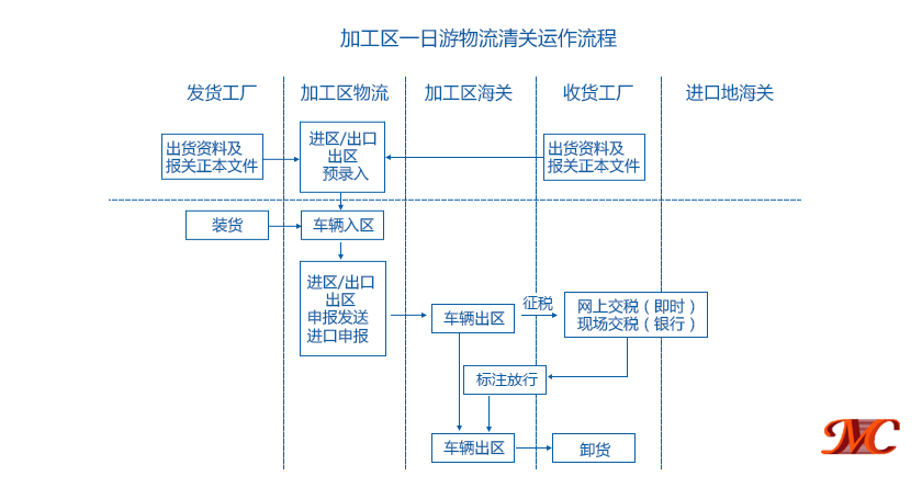 深圳出口加工区保税一日游关务操作流程图