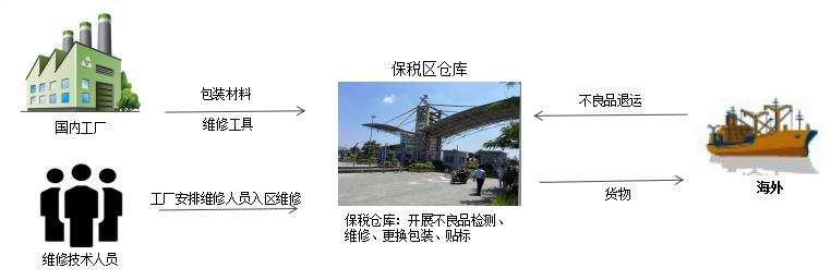 出口货物退运返修流程